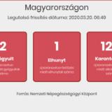 Már 85 fertőzött van Magyarországon
