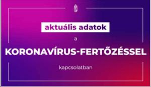 500 alatt az új fertőzöttek száma Magyarországon