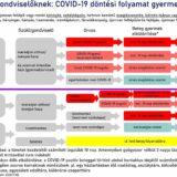 COVID-19 döntési folyamat gyerekek esetén